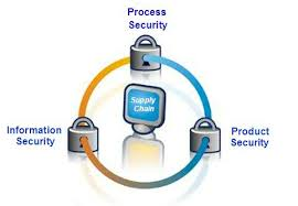Image showing how Opticallock secures the high value goods supply chain with tamper detection